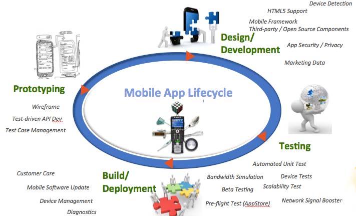 MobileLifecycleMgt