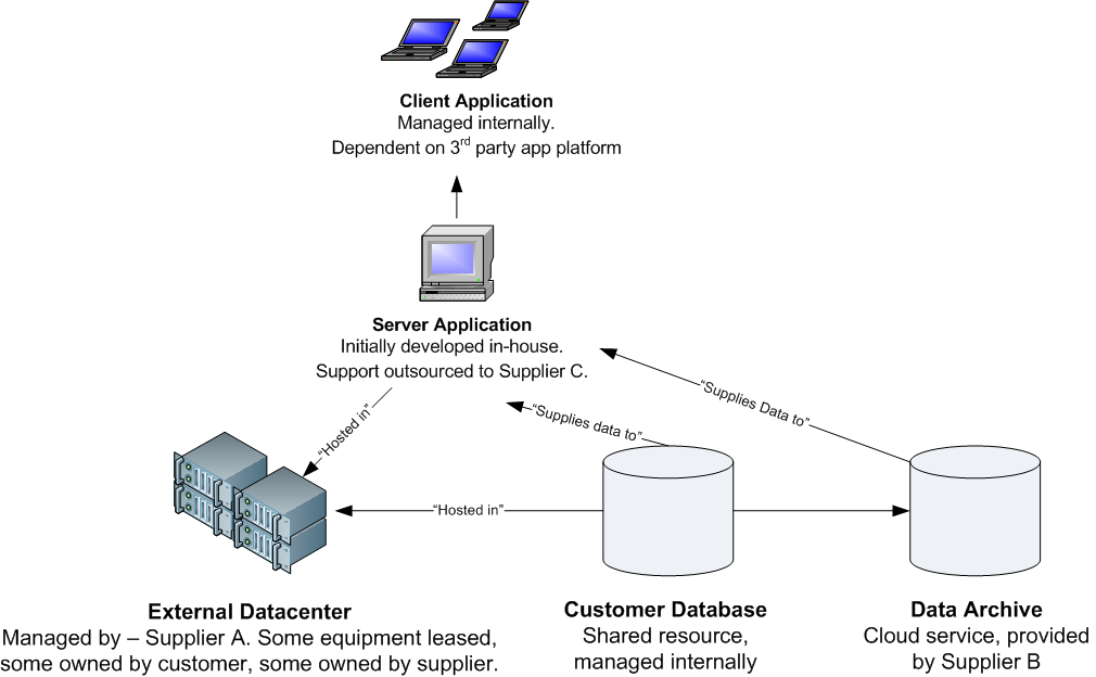 Sketch of a simple service, including an external datacenter, several data stores, and a client server application.
