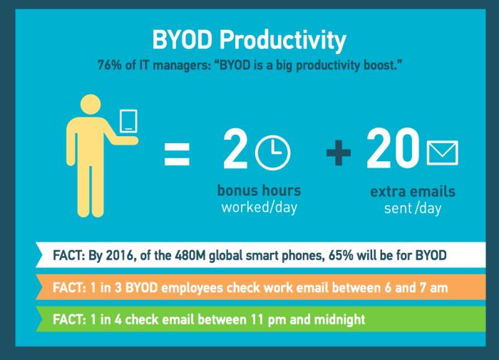 BYOD Productivity