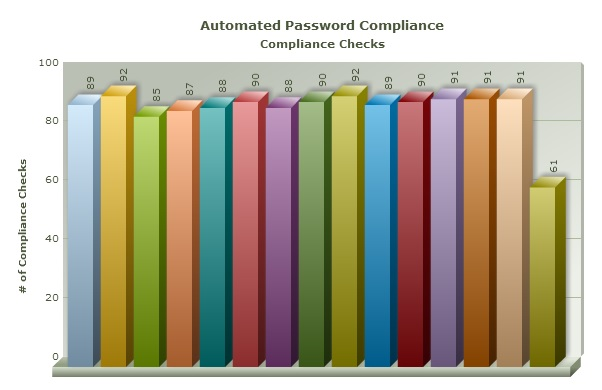 BMC IT Automation Results Password Compliance