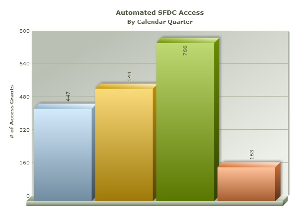 BMC IT Automation Results from SFDC Access