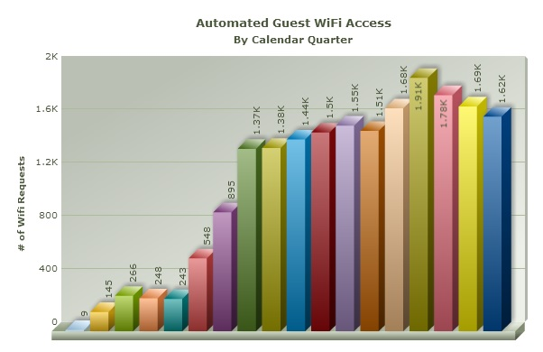 BMC IT Automation Results Guest Wifi