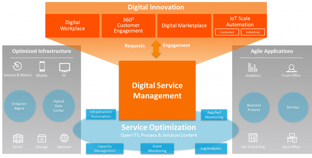 Digital Service Management Graphic