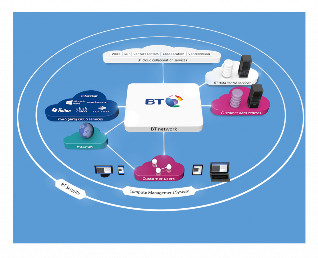British Telecom cloud-of-clouds vision