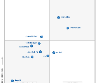 Gartner-MQ-ITSSM-chart-thumbnail