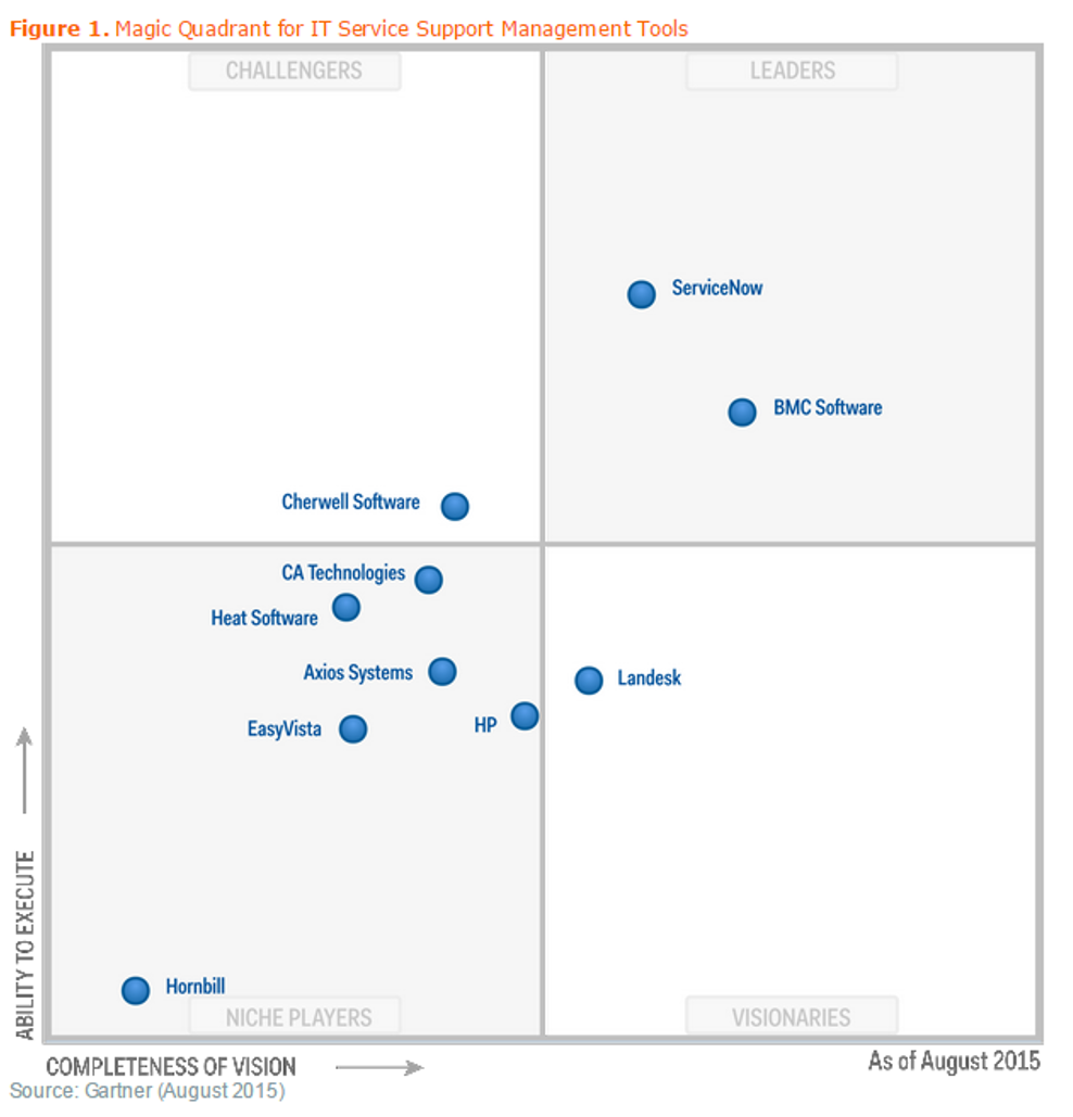 Gartner ITSM magic quadrant