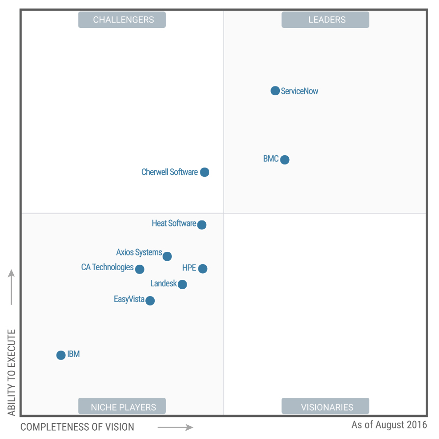 gartner-magic-quadrant-2016