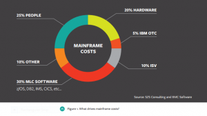 What-drives-mainframe-costs