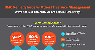 468078_remedyforce_vs_itsm