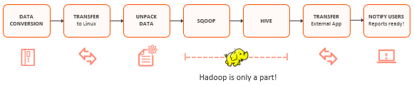 hadoop process flow
