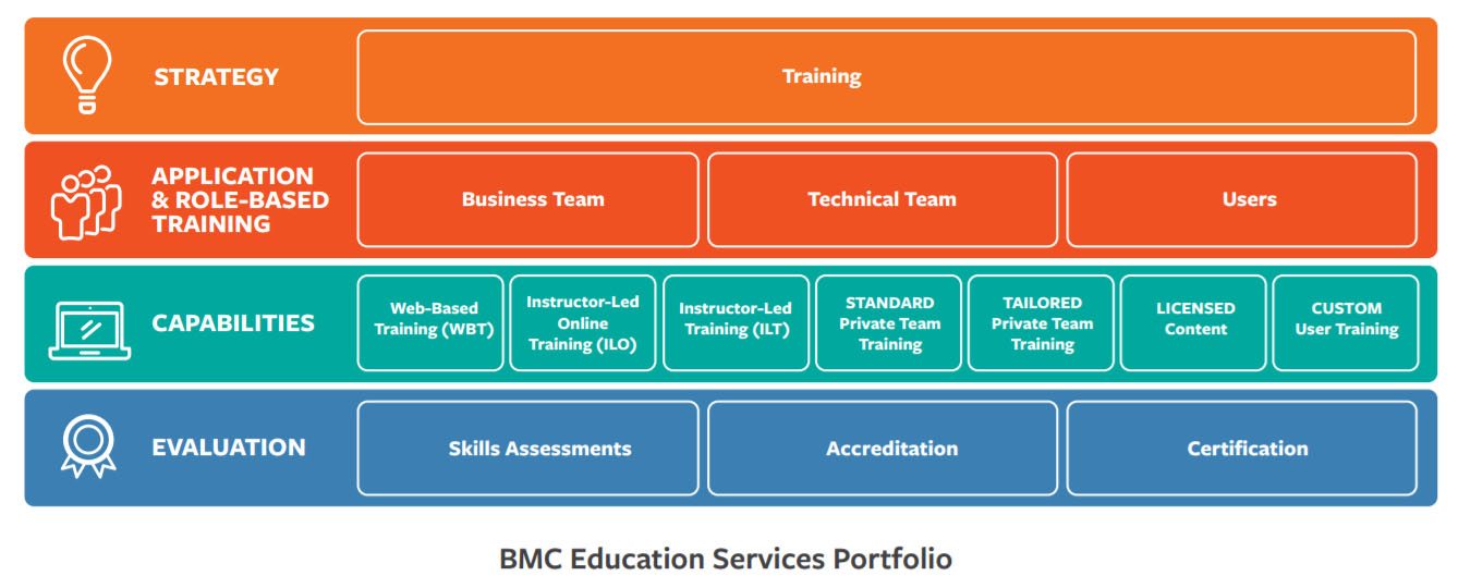 Itsm And Itil Certifications Bmc Blogs