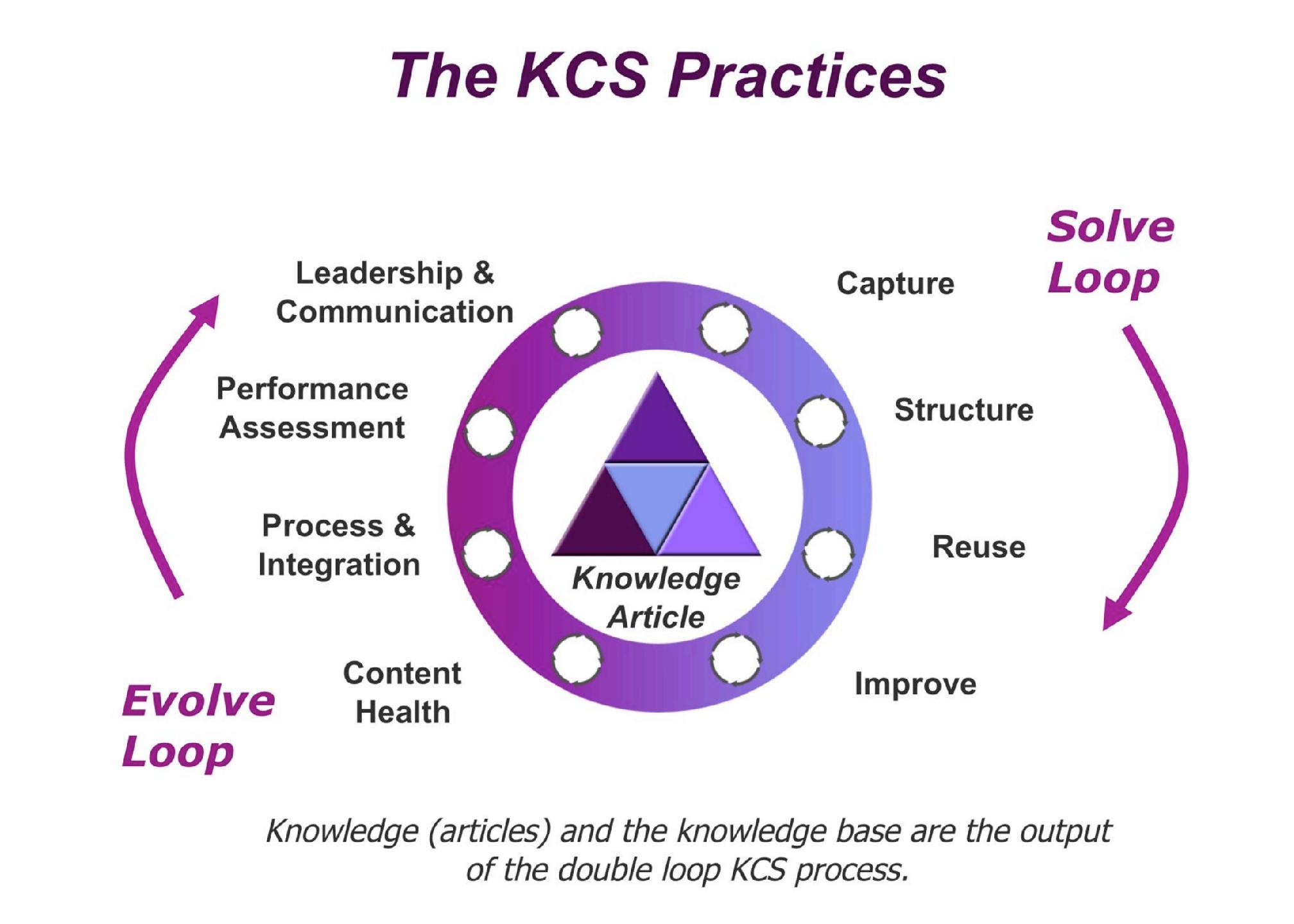 KCS Practices