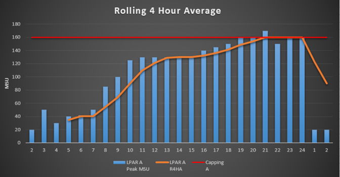 What is the Rolling 4-Hour Average?
