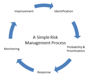 It Risk Management Framework Process For Itsm Environments Bmc Blogs
