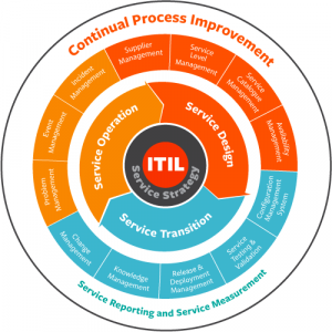 itil-service-lifecycle