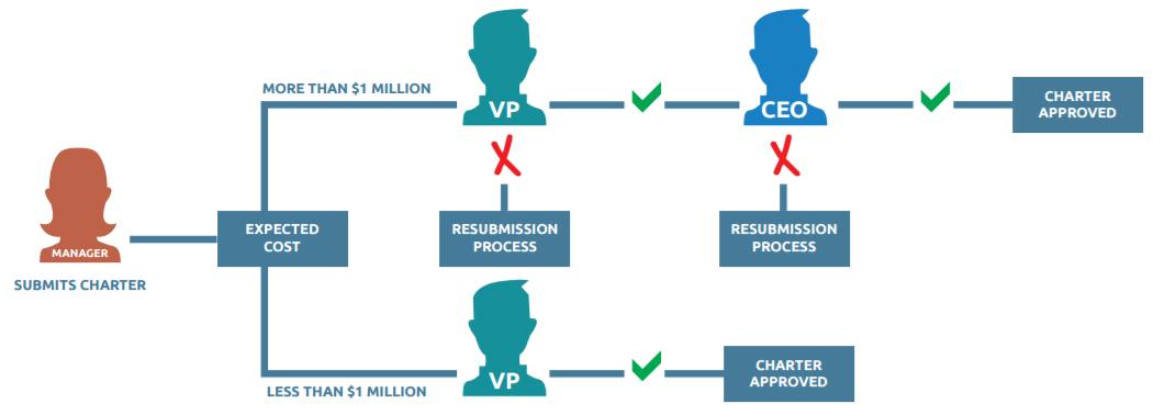 It Project Management Process Templates Best Practices Bmc Blogs