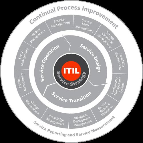 4 P's of ITIL Service Strategy – BMC Blogs