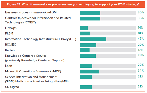 ITSM Frameworks: Which Are Most Popular? – BMC Blogs