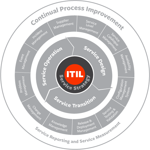 Four P's of ITIL