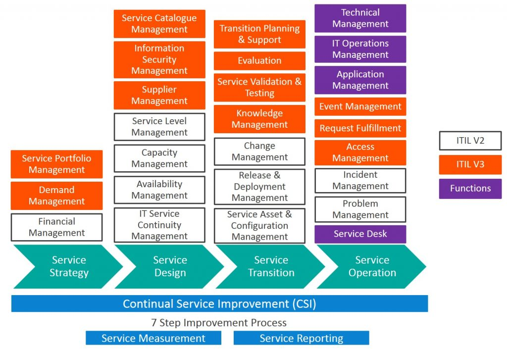 Itil V2 Vs Itil V3 Whats The Difference Bmc Blogs
