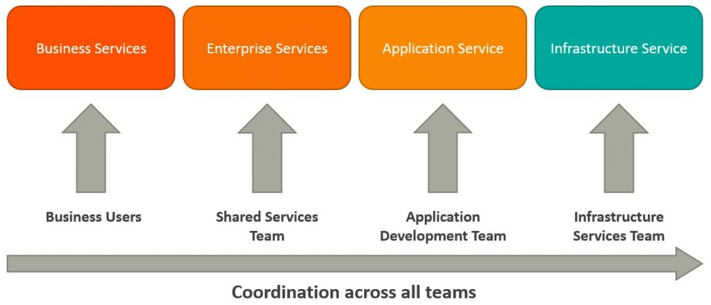Microservices Vs Soa Whats The Difference Bmc Blogs