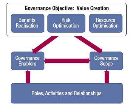 Governance Objective: Value Creation
