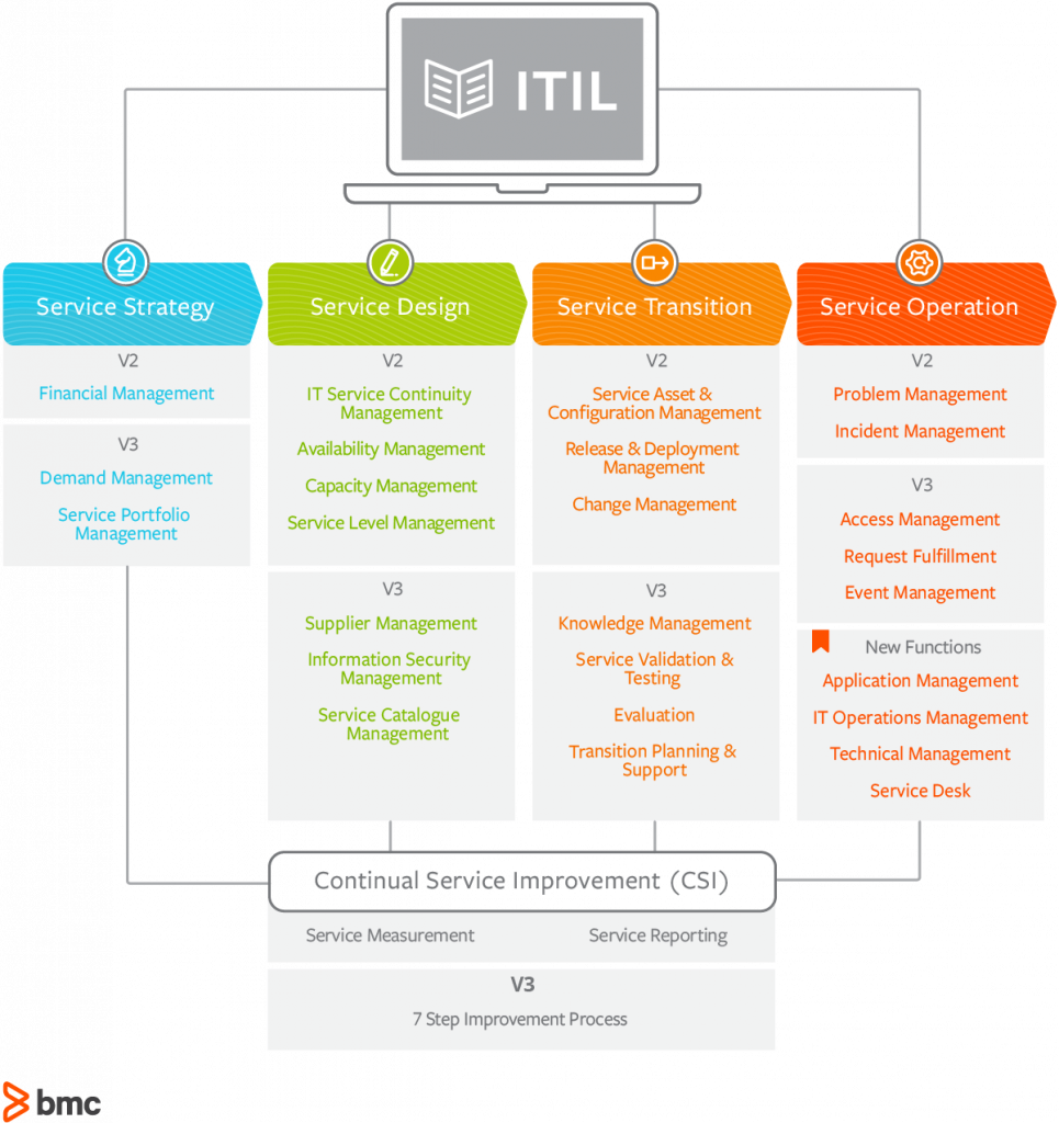 Incredible Itil V2 Vs Itil V3 Whats The Difference Bmc Blogs Home Interior And Landscaping Ologienasavecom