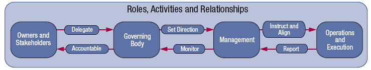 Roles, Activities and Relationships