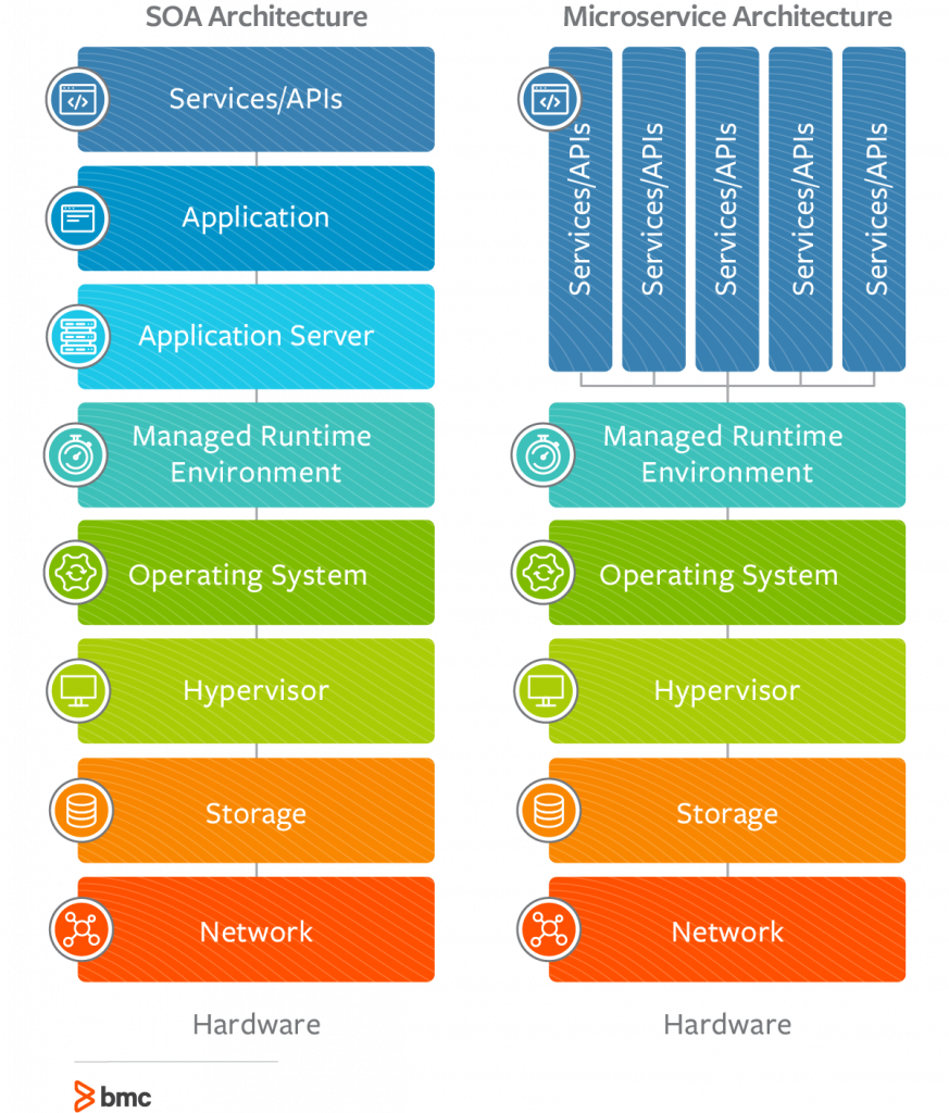 Microservices vs SOA: How Are They Different? – BMC Blogs