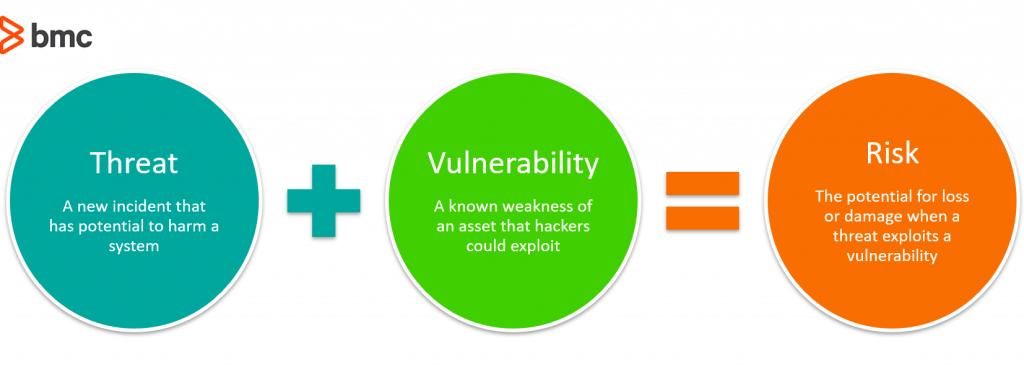 It Security Vulnerability Vs Threat Vs Risk What Are The Differences Bmc Blogs