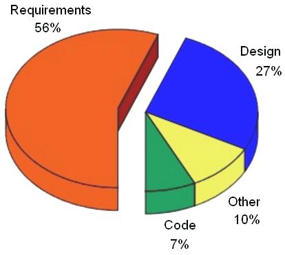 What Is Shift Left Shift Left Testing Explained Bmc Blogs