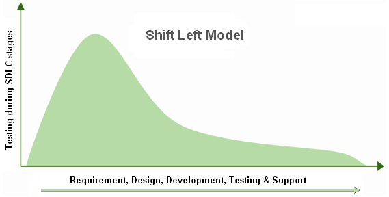 "What is ""Shift Left""? Shift Left Testing Explained – BMC Blogs"