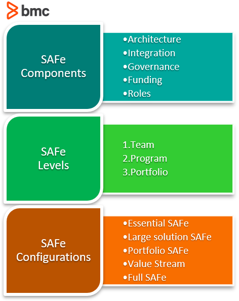 SAFe components