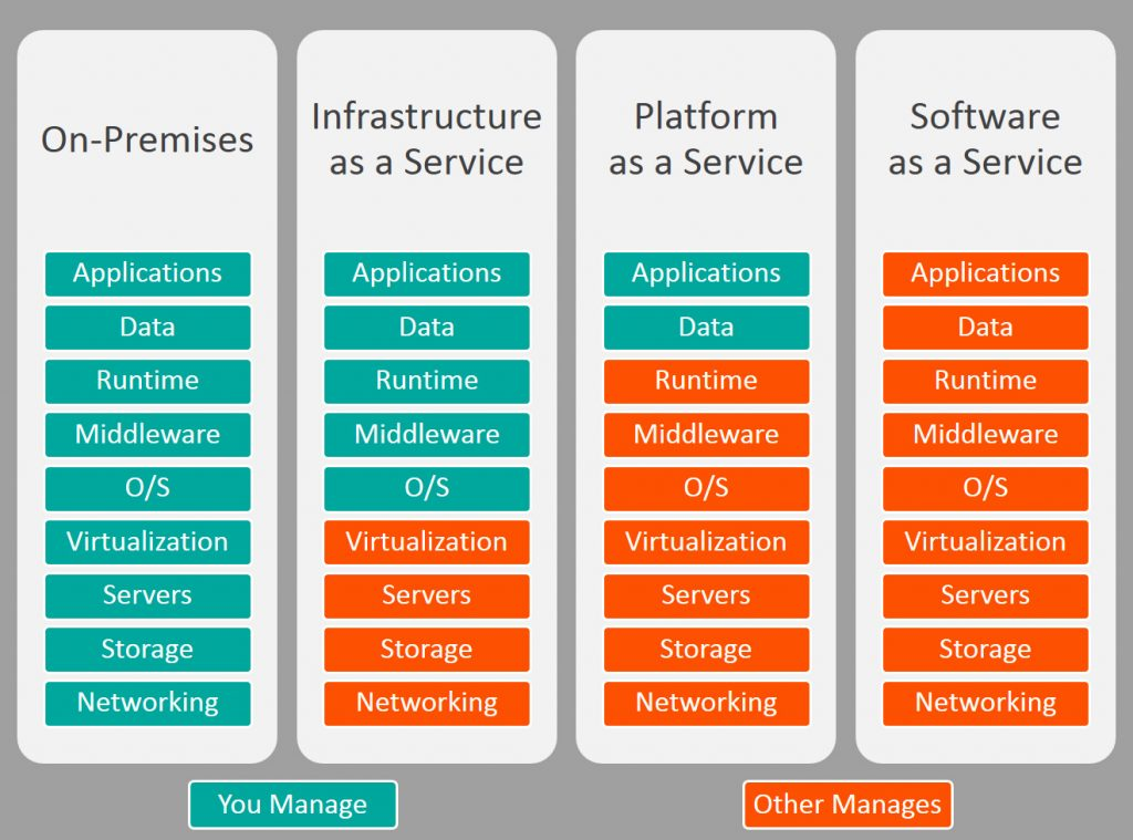 Differences between SaaS, PaaS, & IaaS