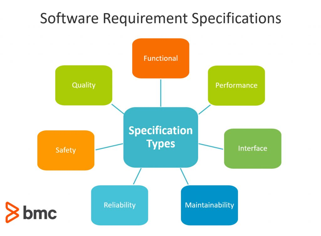 Software Requirements Specifications: How To Write SRS with Examples