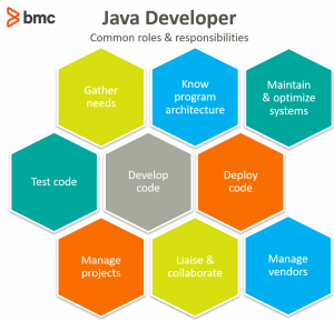 java developer role