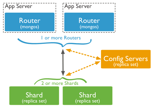 MongoDB Sharding Explained – BMC Blogs