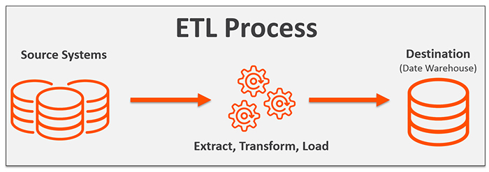 ETL - Extraction, Transformation & Loading