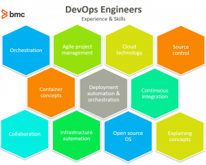 devops engineers role