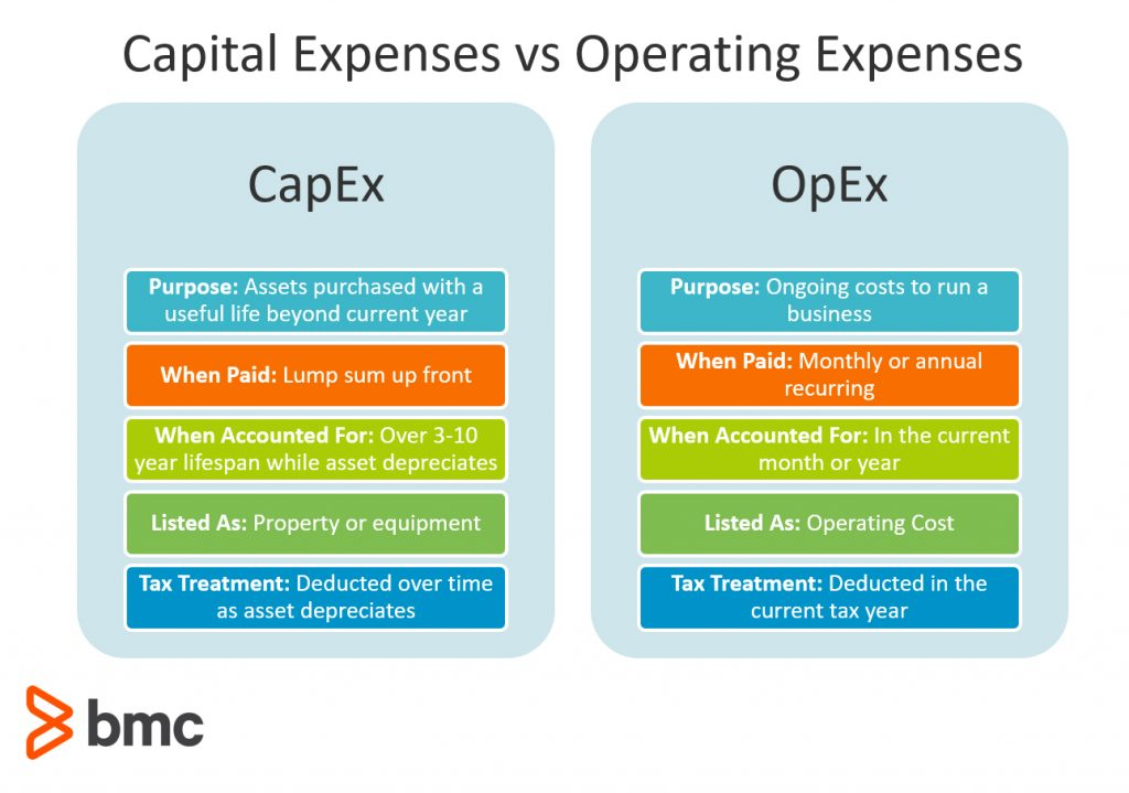 CapEx vs OpEx for IT & Cloud: What's The Difference? – BMC Blogs