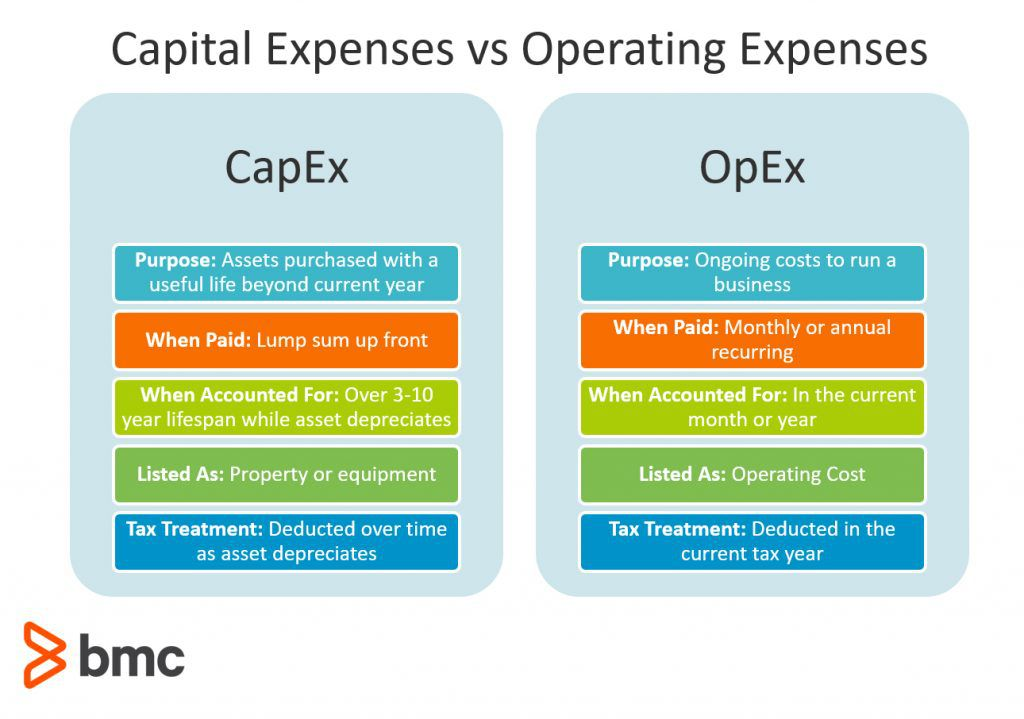 operating cost vs investment