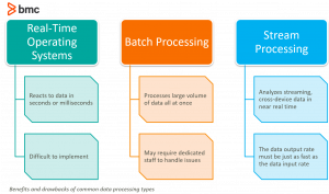 Real Time Vs Batch Processing Vs Stream Processing Bmc Blogs