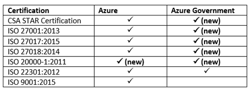 Azure Compliance: 3 Keys for Getting Started – BMC Blogs