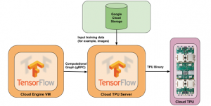Introduction to Google Cloud TPUs (Tensor Processing Unit