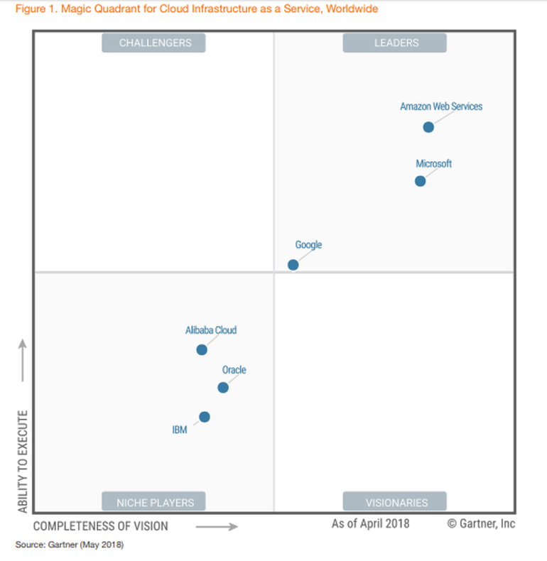 Gartner Magic Quadrant for Cloud Infrastructure as a Service 2018