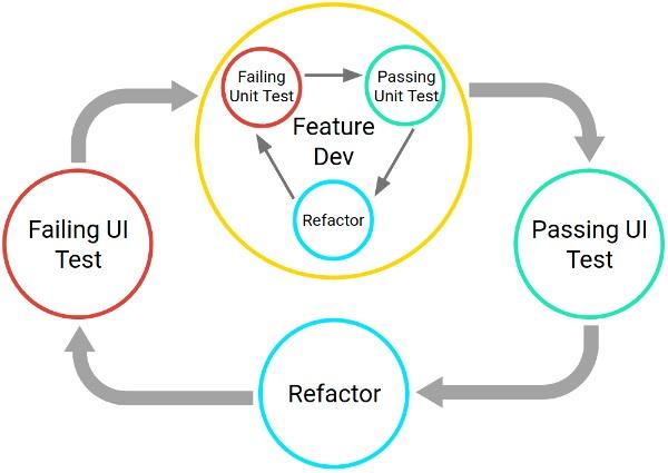Testing Frameworks: Unit Tests, Functional Tests, TDD & BDD