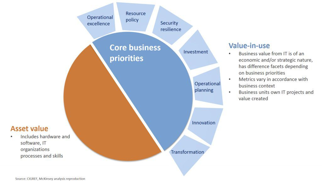 Why Business Value Is Key To It Success Bmc Blogs