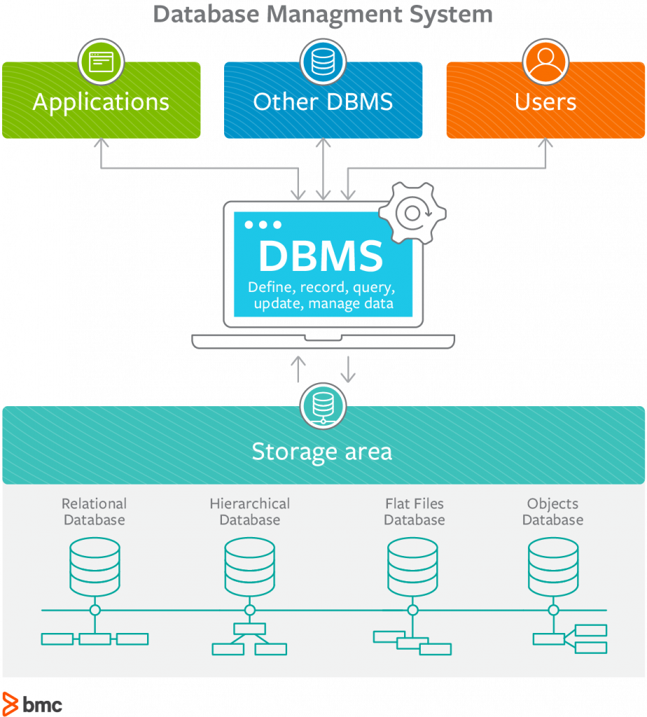 What are Database Management Systems? DBMS Explained – BMC Blogs