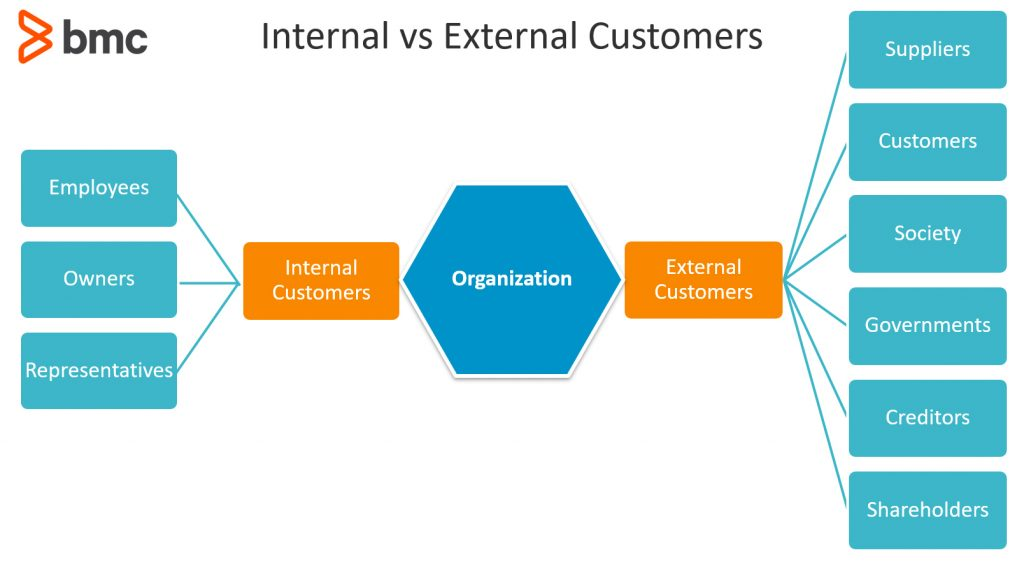 Internal vs External Customers: How Are They Different