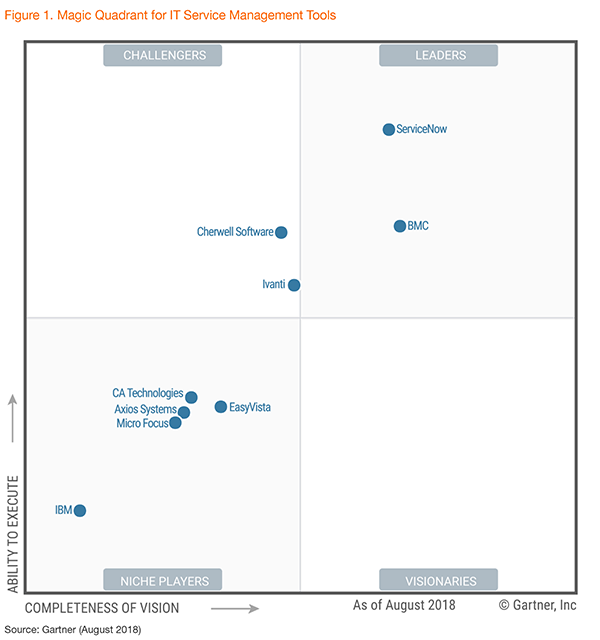 gartner 2018 magic quadrant for itsm tools bmc blogs